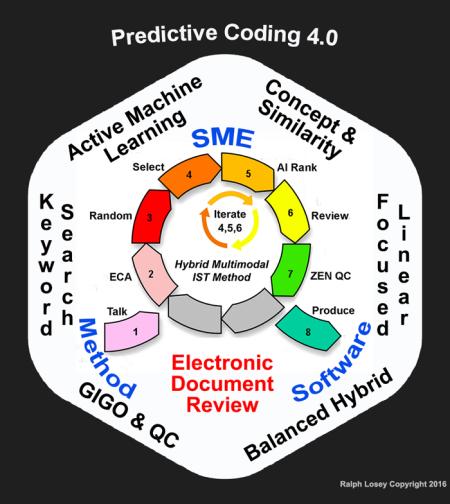predictive_coding_9-8-ist