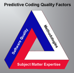 predictive_coding_quality_triangle