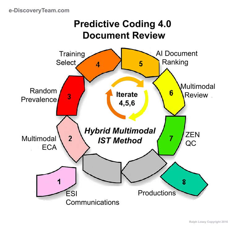 e-Discovery Team ® | LAW and TECHNOLOGY – Ralph Losey © 2006-2018