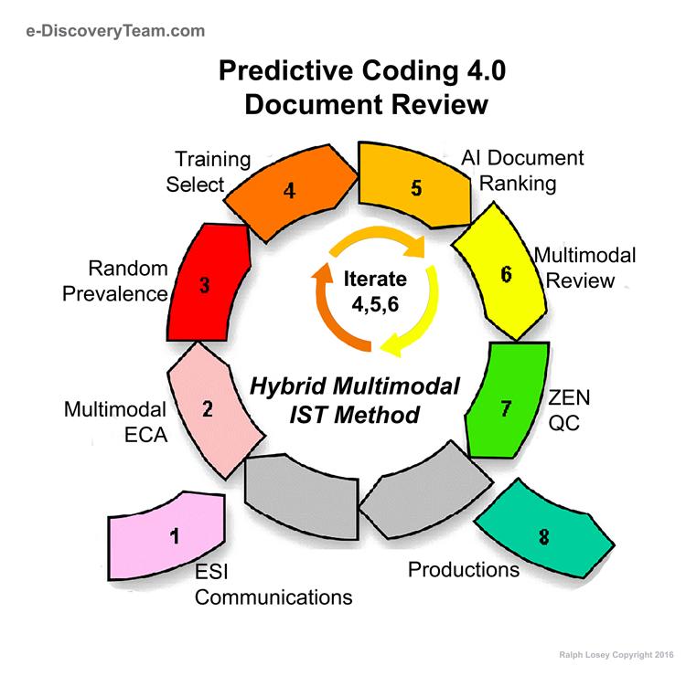 Predictive Coding