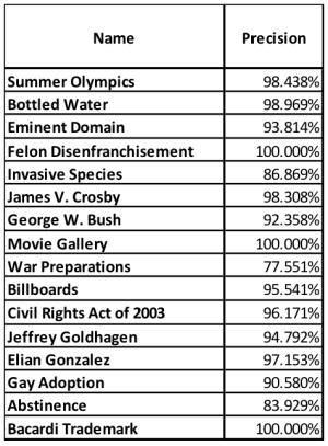 precision-scores-amended-2016