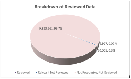 reviewed_data_pie_chart_2016